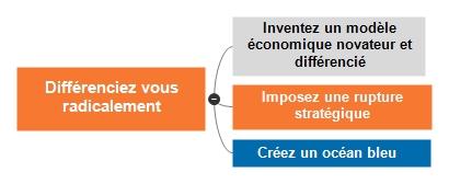 Différenciez vous radicalement par une rupture stratégique, un modèle économique différenciant