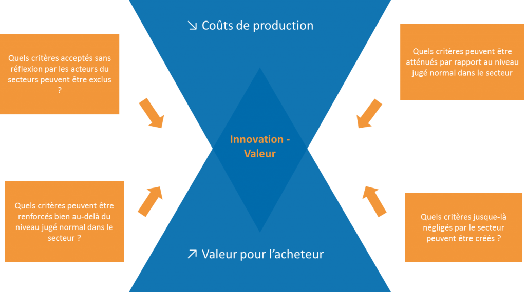 concept innovation valeur