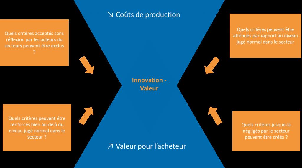 concept innovation valeur
