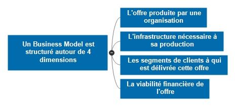 Un modèle économique est structuré autour de 4 dimensions : l'offre produite, l'infrastructure nécessaire à sa production, les segments de clients ciblés et la viabilité financière de l'offre