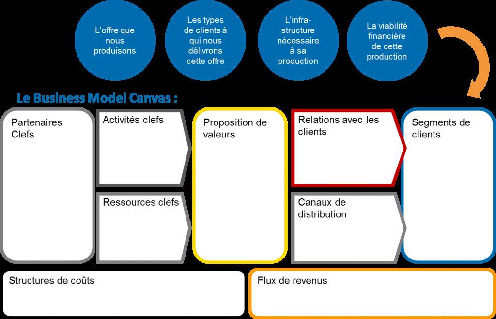 Le Business Model Canvas se structure en 9 blocs : les partenaires, les activités, les ressources, les propositions de valeurs, les relations clients, les canaux de distribution, les segments de clients, les coûts et les revenus