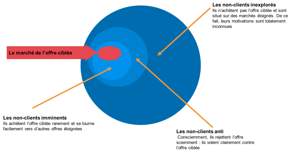 typologie des clients stratégie océan bleu