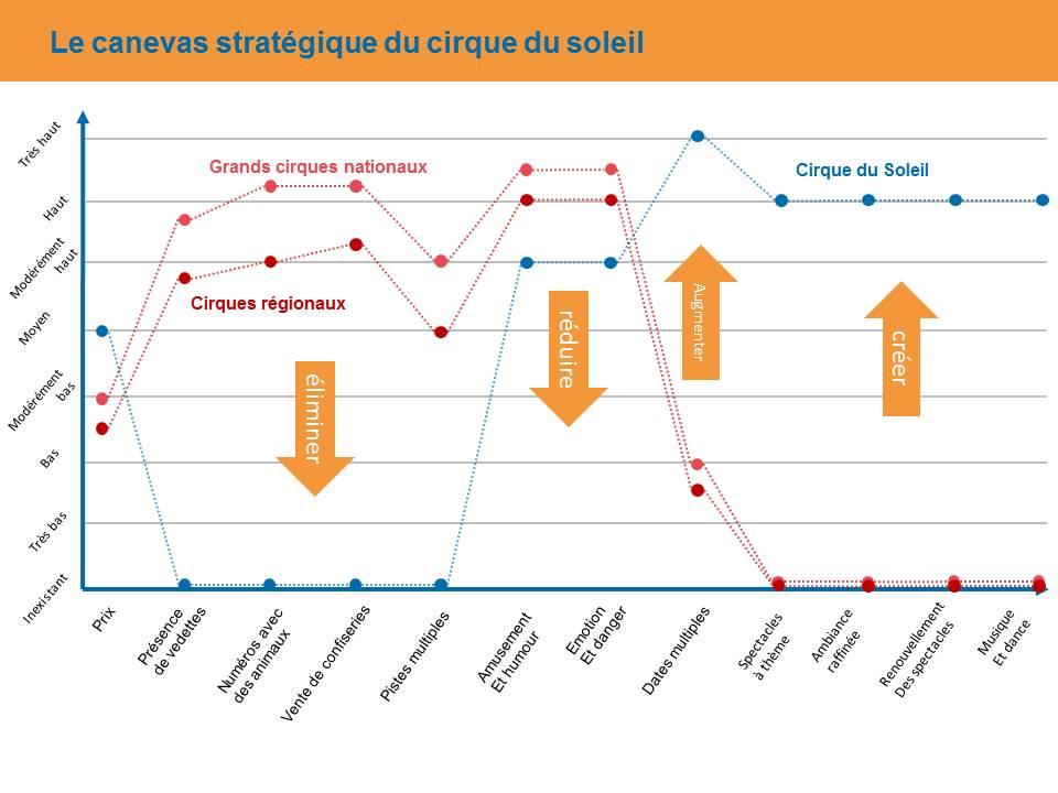 cannevas stratégique cirque du soleil