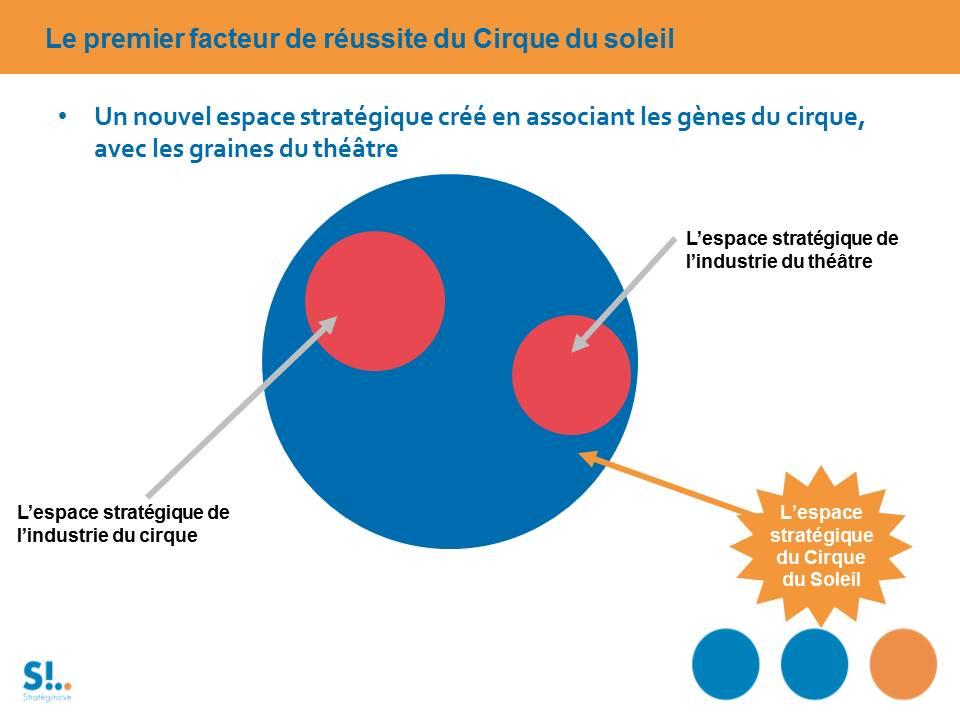espace stratégique cirque du soleil