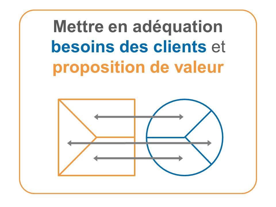 Mettre en adéquation besoins des clients et proposition de valeur